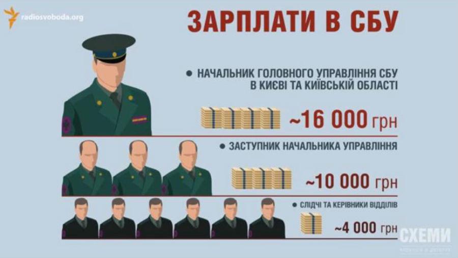 Коррупция в СБУ